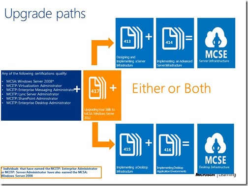 3716.Windows Server Certification Upgrade Paths