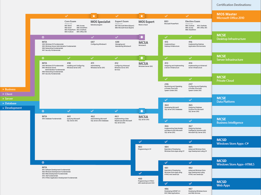 Microsoft It Academy Certification Roadmap 2013 The It